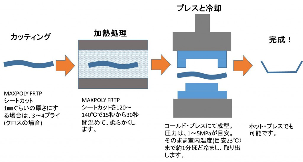 maxpoly-usage