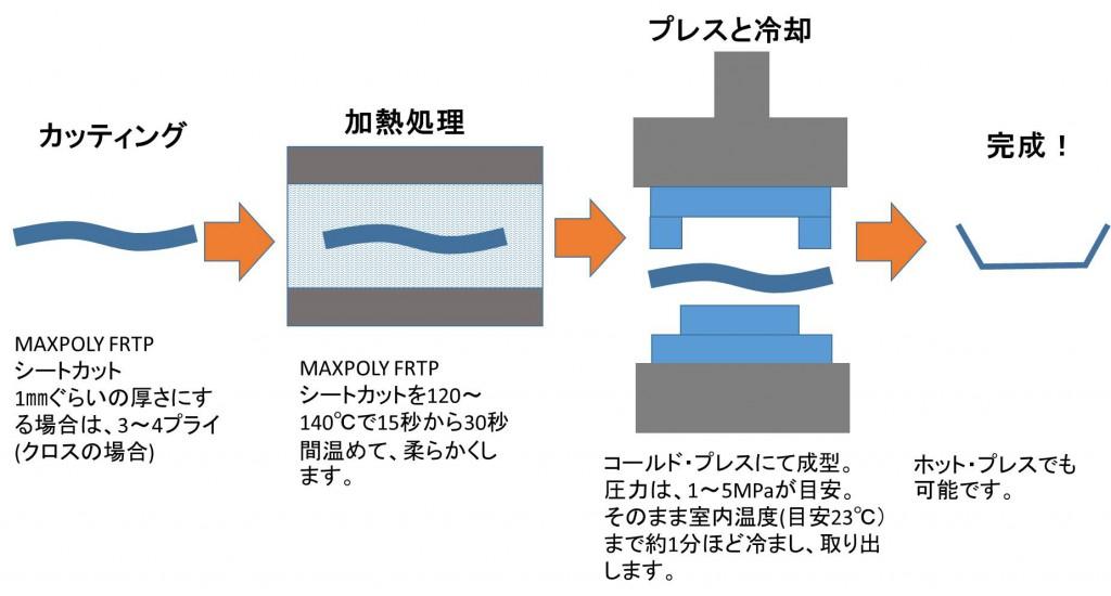 maxpoly-usage